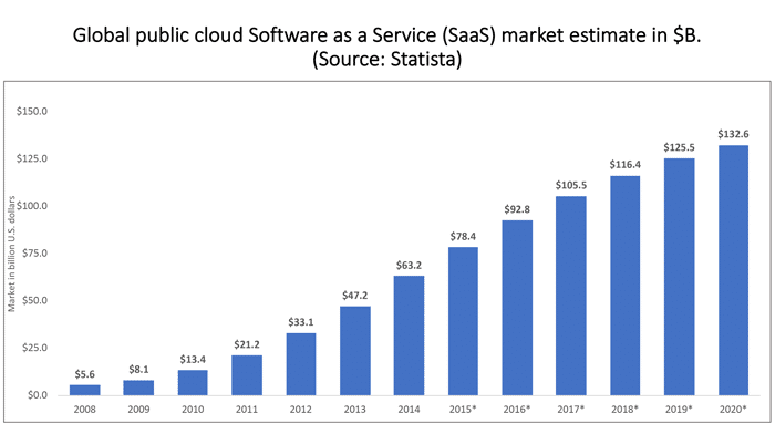 The Future of Enterprise Software