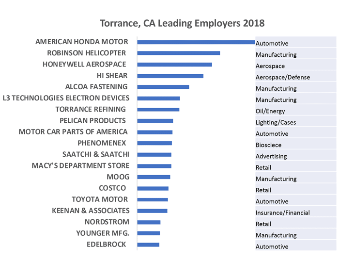 With a 250,000-Strong Workforce, Multifaceted Torrance Defies Categorization