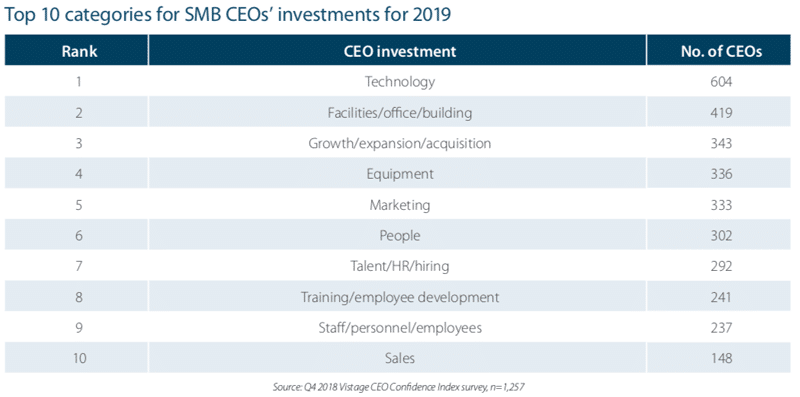 Help Wanted: 65% of CEOs Seek to Hire Employees and Raise Wages in 2019