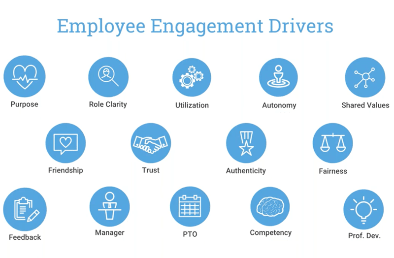 3 Engagement Drivers that Help Businesses Hire and Retain Millennial Employees