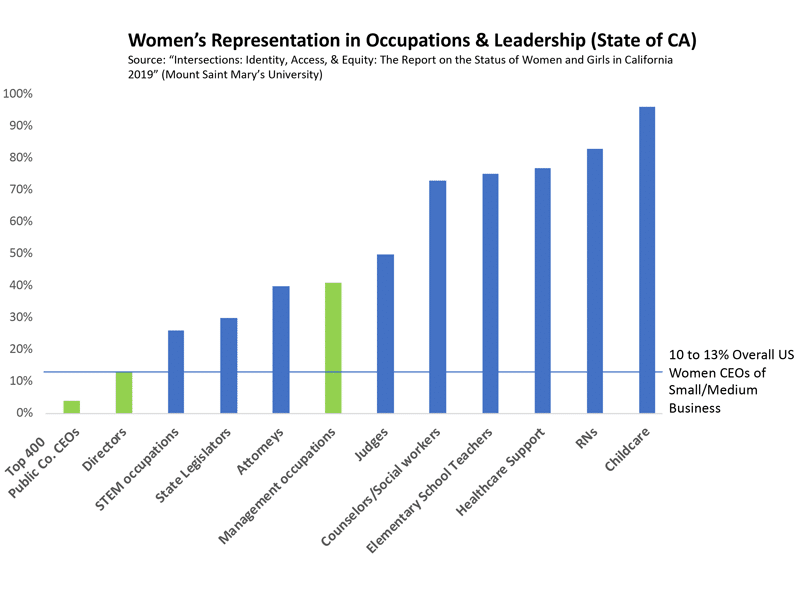 The State of Women's Leadership in the World's 5th Largest Economy, California