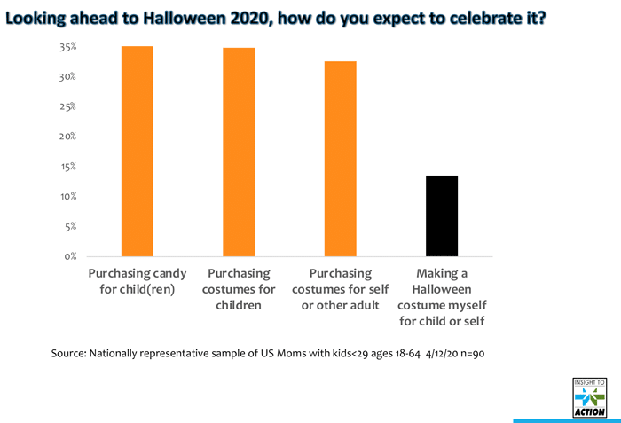 2020 Halloween Spending Halloween Trends 2020: Even With Social Distancing, Will This Be