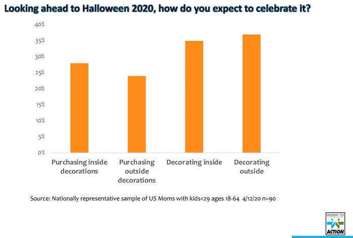 Halloween Trends 2020: Even With Social Distancing, Will This Be the Biggest Year Ever?